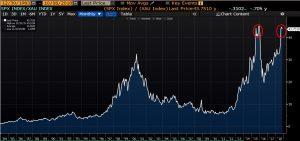 Volatility, Insecurity Continue To Mar Investors