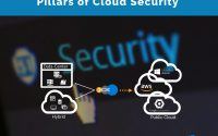 Pillars of Cloud Security
