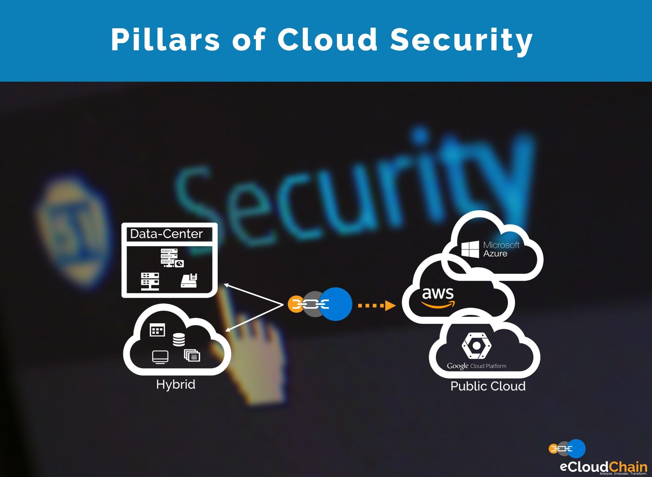 Pillars of Cloud Security